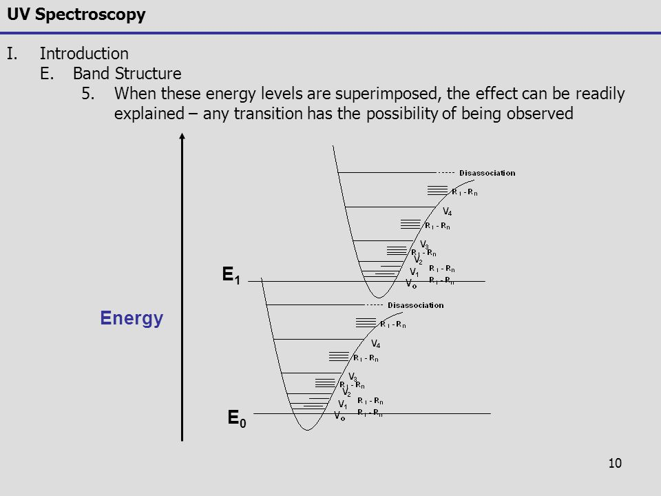 E1 Energy E0 UV Spectroscopy Introduction Band Structure