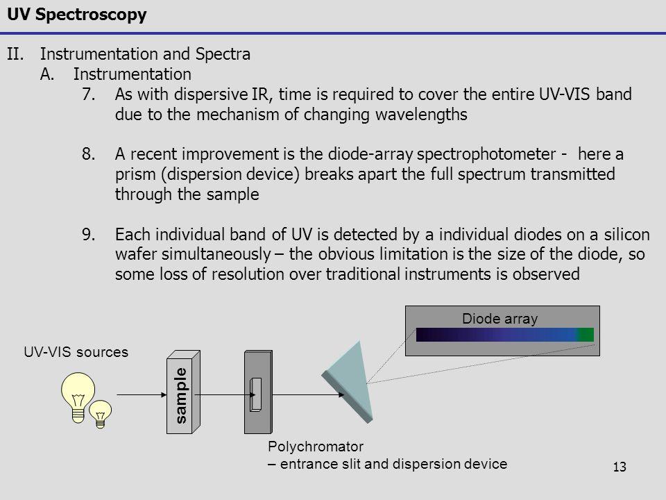Instrumentation and Spectra Instrumentation
