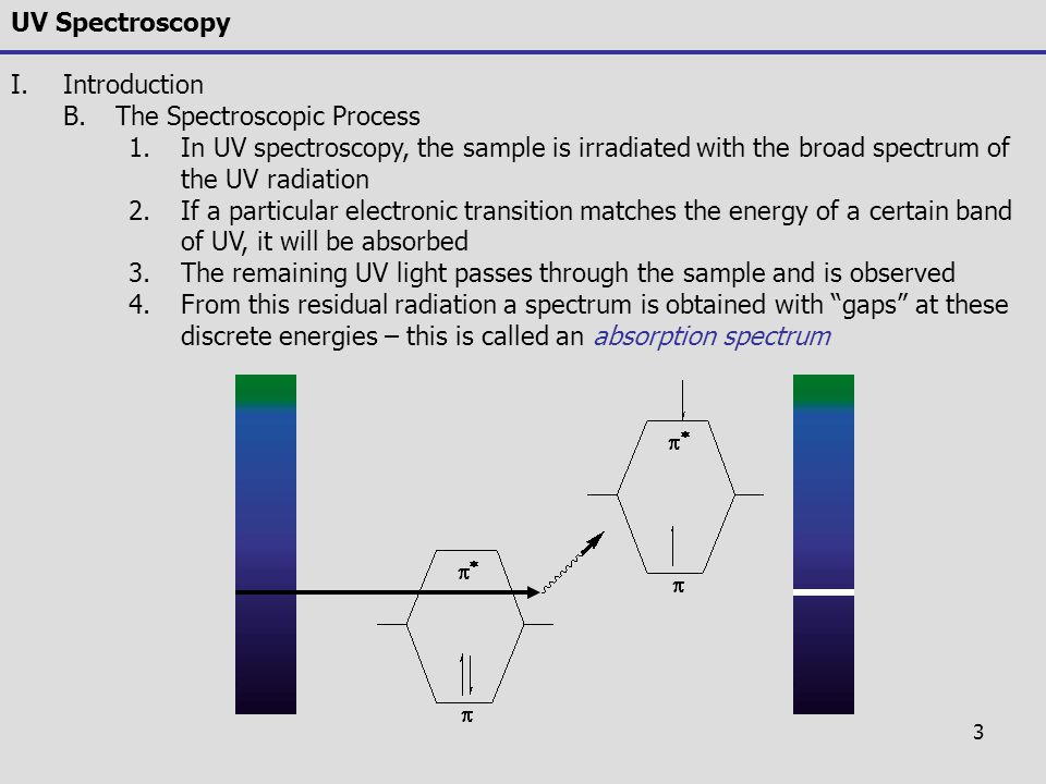 UV Spectroscopy Introduction. The Spectroscopic Process. In UV spectroscopy, the sample is irradiated with the broad spectrum of the UV radiation.