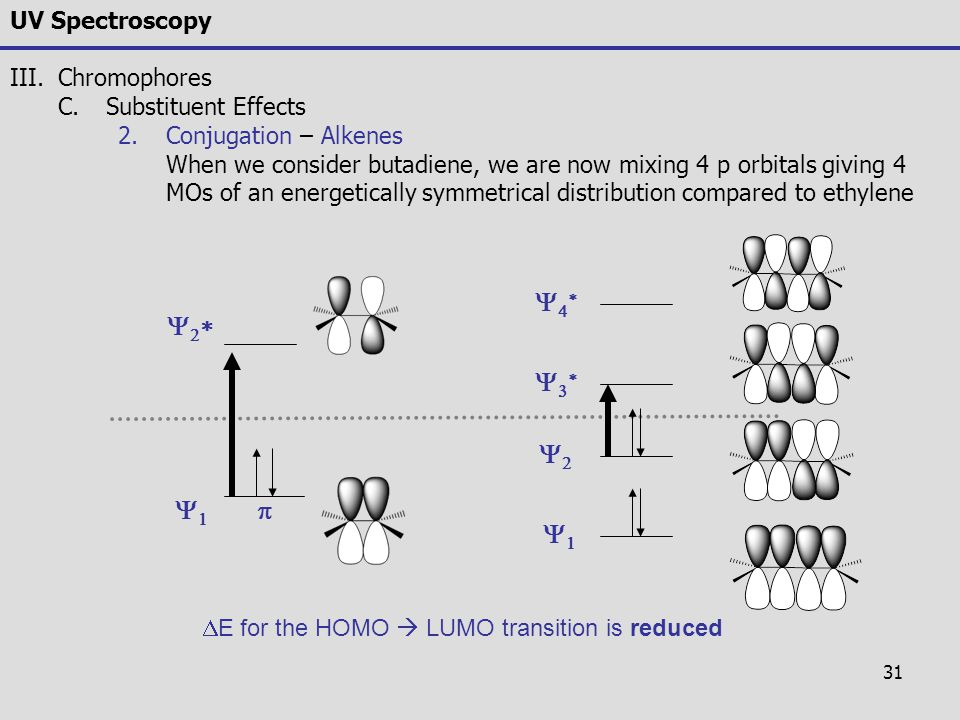 Y4* Y2* Y3* Y2 Y1 p Y1 UV Spectroscopy Chromophores