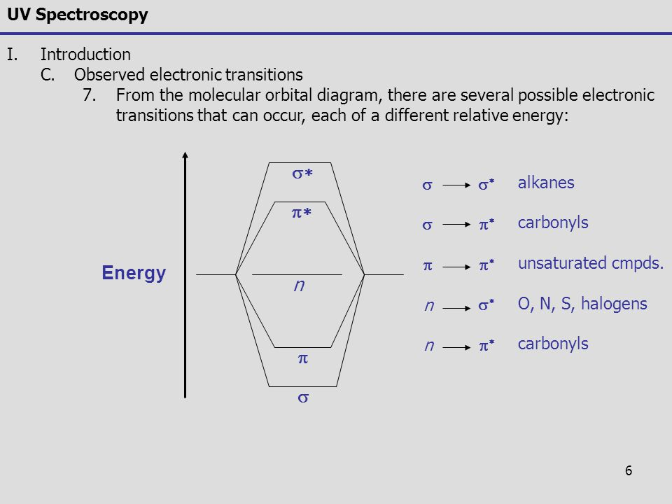 s* p* Energy n p s UV Spectroscopy Introduction
