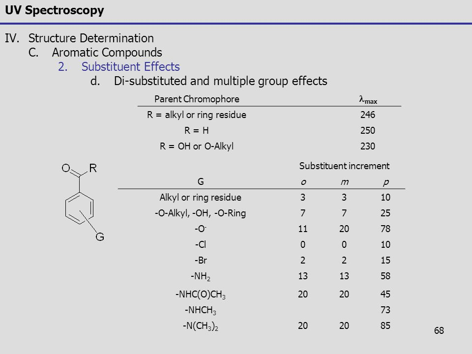 Structure Determination Aromatic Compounds Substituent Effects