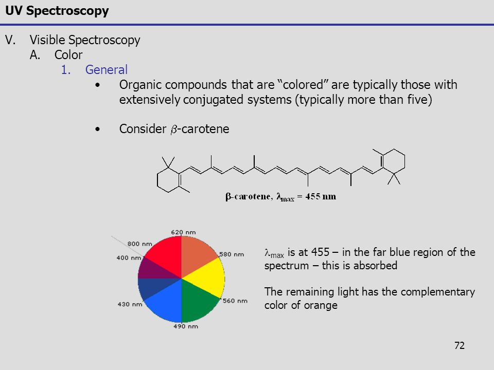 UV Spectroscopy Visible Spectroscopy Color General