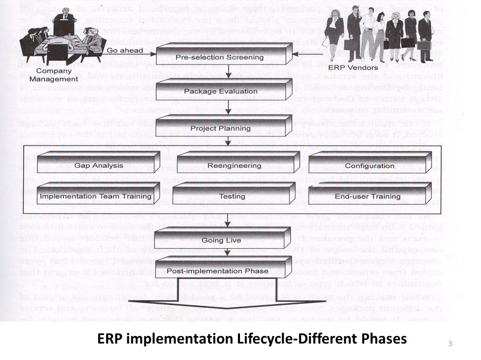 ERP implementation Lifecycle-Different Phases