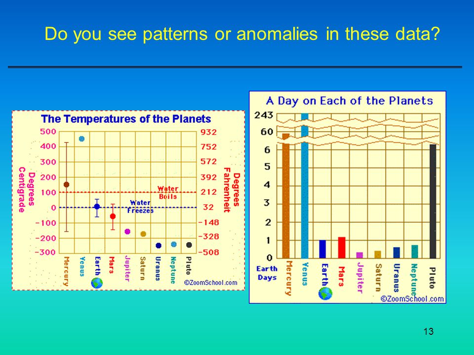 Do you see patterns or anomalies in these data