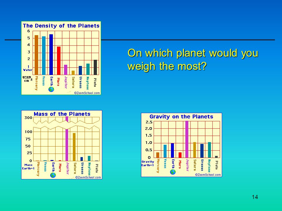 On which planet would you weigh the most