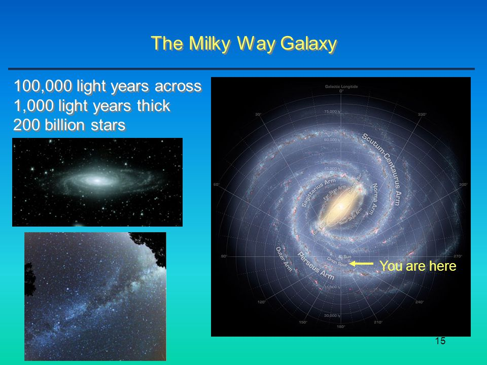 The Milky Way Galaxy 100,000 light years across