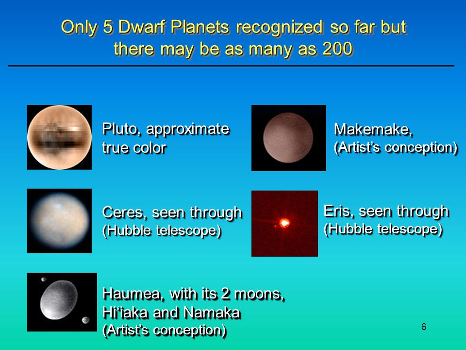 Only 5 Dwarf Planets recognized so far but there may be as many as 200