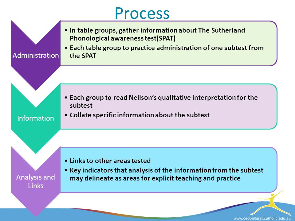 Process Administration. In table groups, gather information about The Sutherland Phonological awareness test(SPAT)