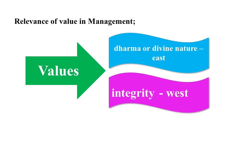 dharma or divine nature – east