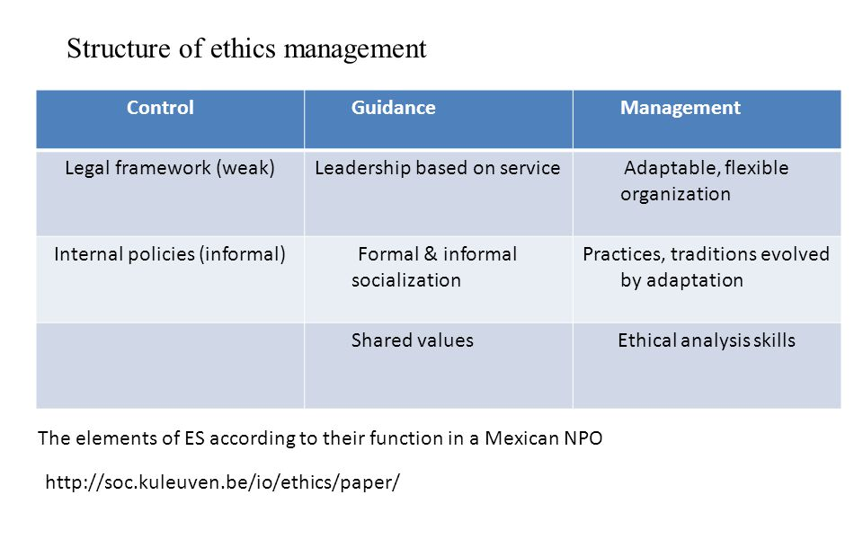 Ethical Challenges in Managed Care