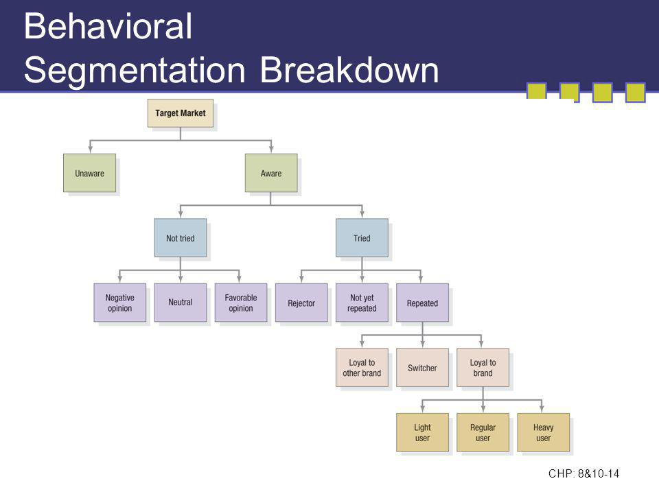 Behavioral Segmentation Breakdown