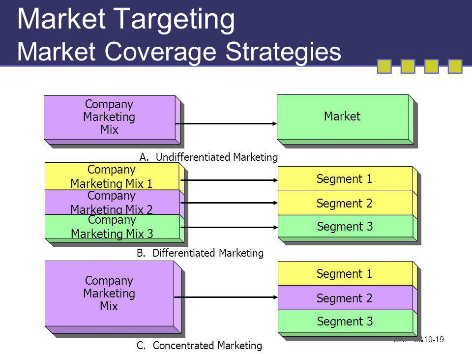 Market Targeting Market Coverage Strategies