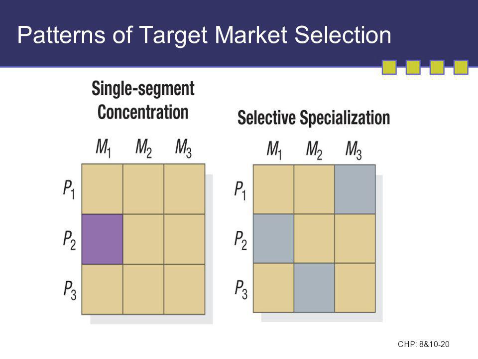 Patterns of Target Market Selection