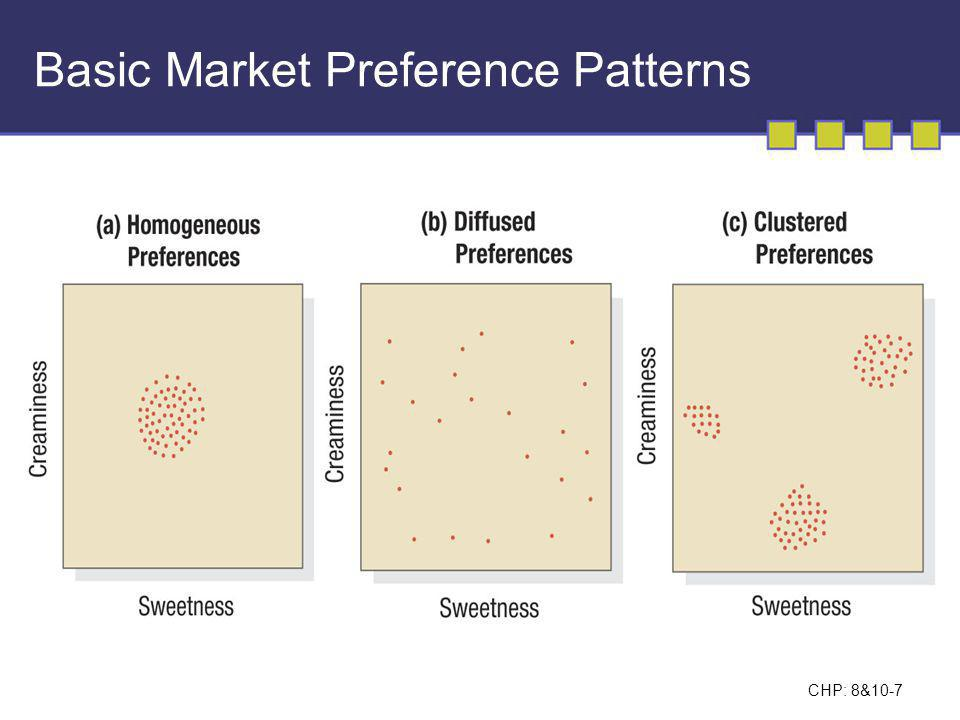 Basic Market Preference Patterns