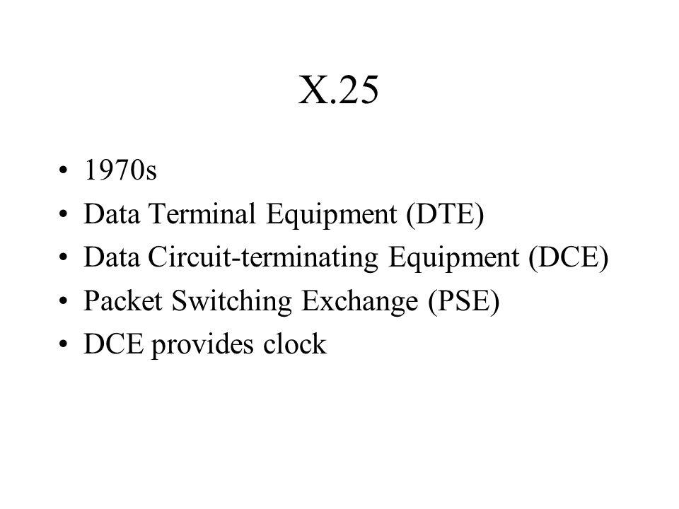 X.25 1970s Data Terminal Equipment (DTE)