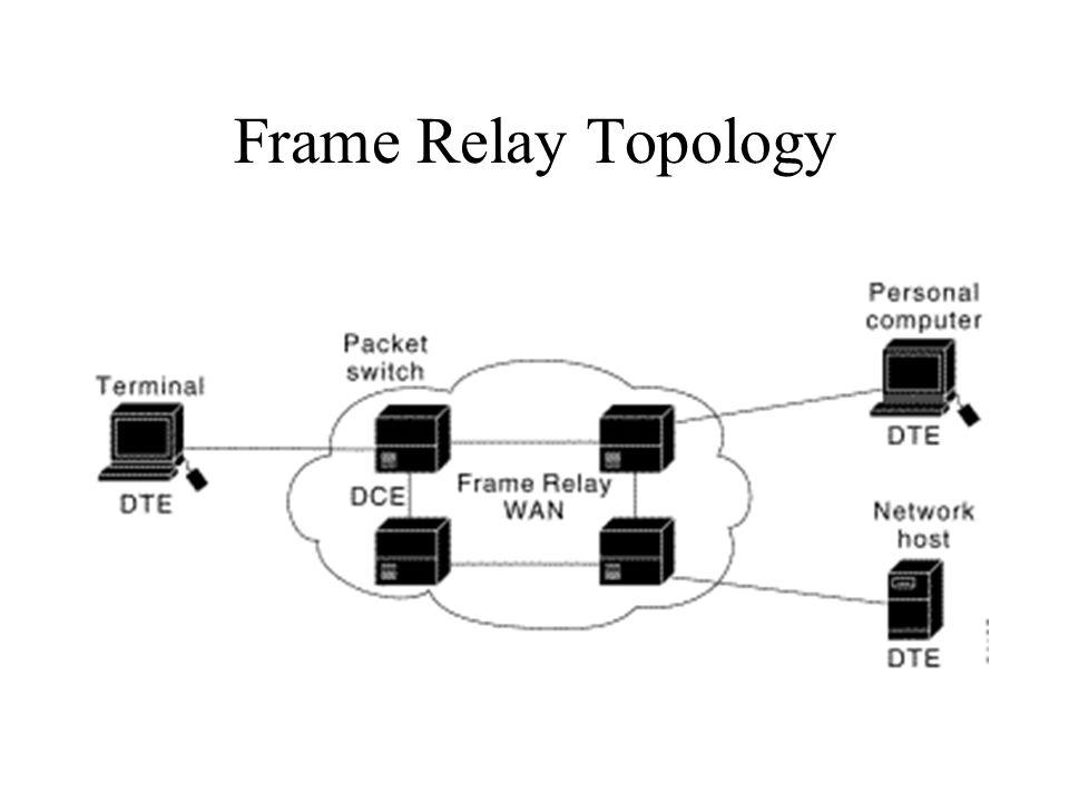 Frame Relay Topology