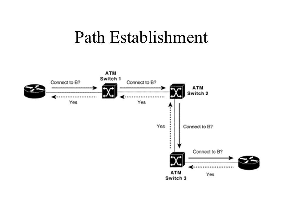 Path Establishment