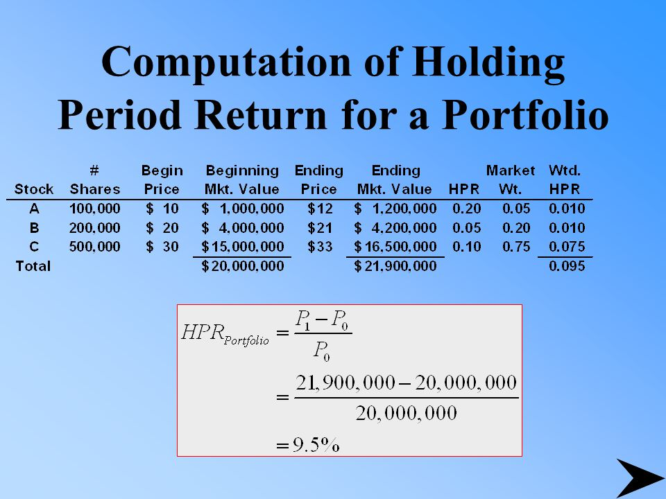 Computation of Holding Period Return for a Portfolio