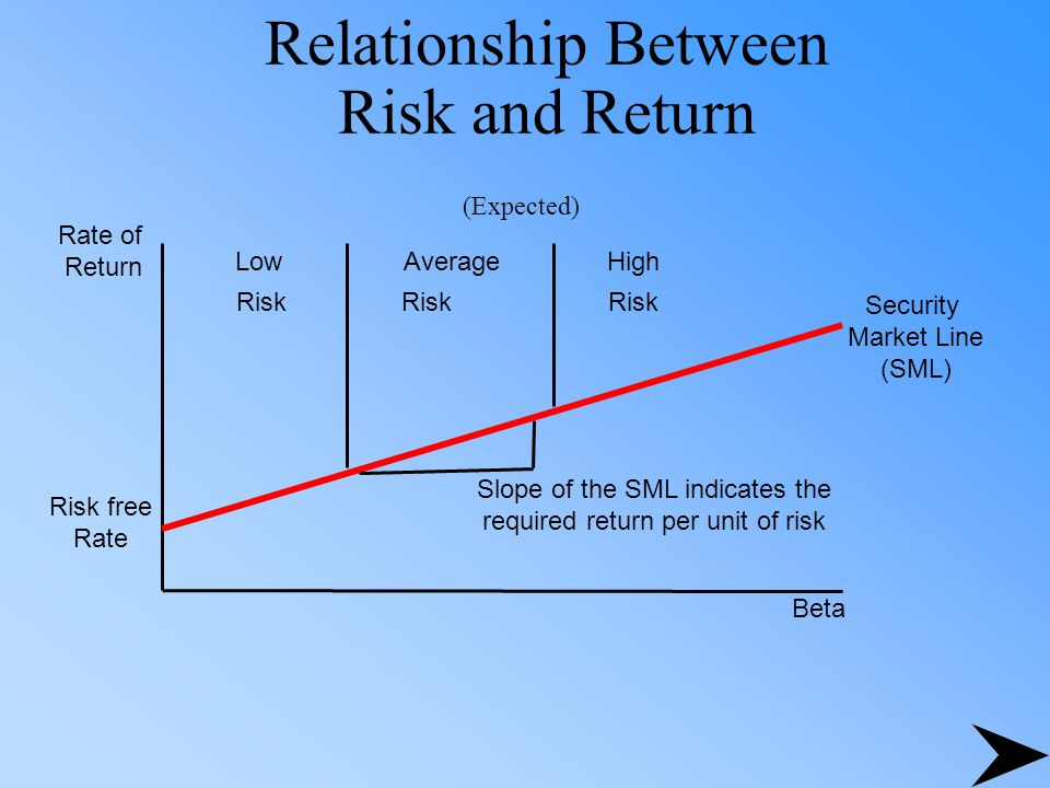 relationship between risk and return in financial markets