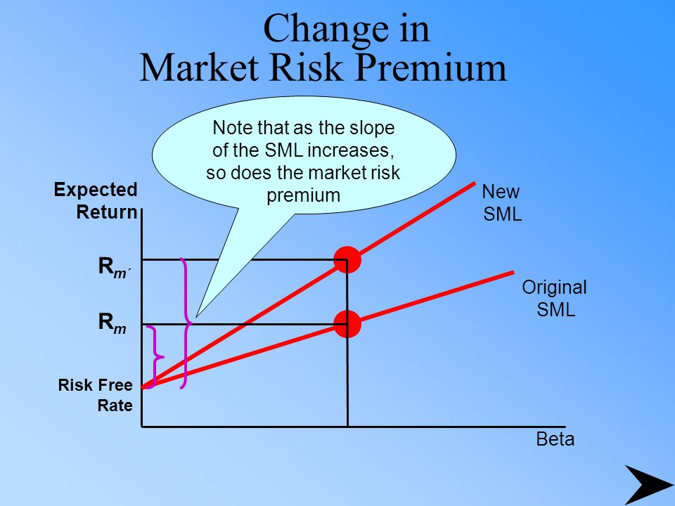 Change in Market Risk Premium