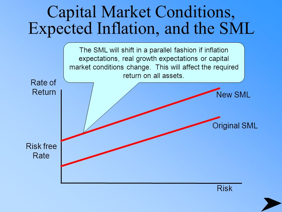 Capital Market Conditions, Expected Inflation, and the SML