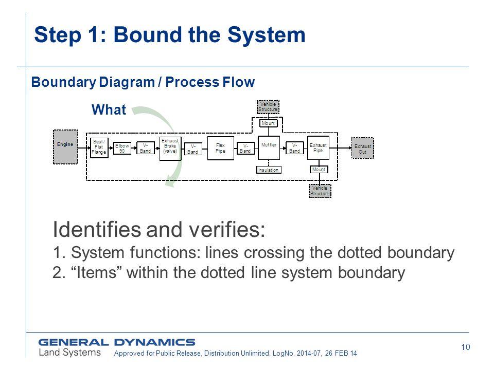 Boundary Diagram / Process Flow
