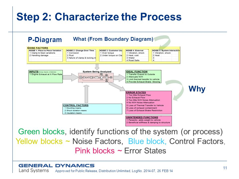 Step 2: Characterize the Process