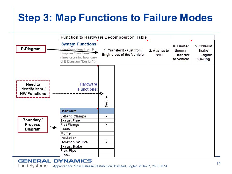 Step 3: Map Functions to Failure Modes
