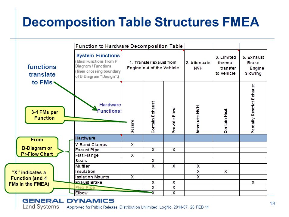 Decomposition Table Structures FMEA