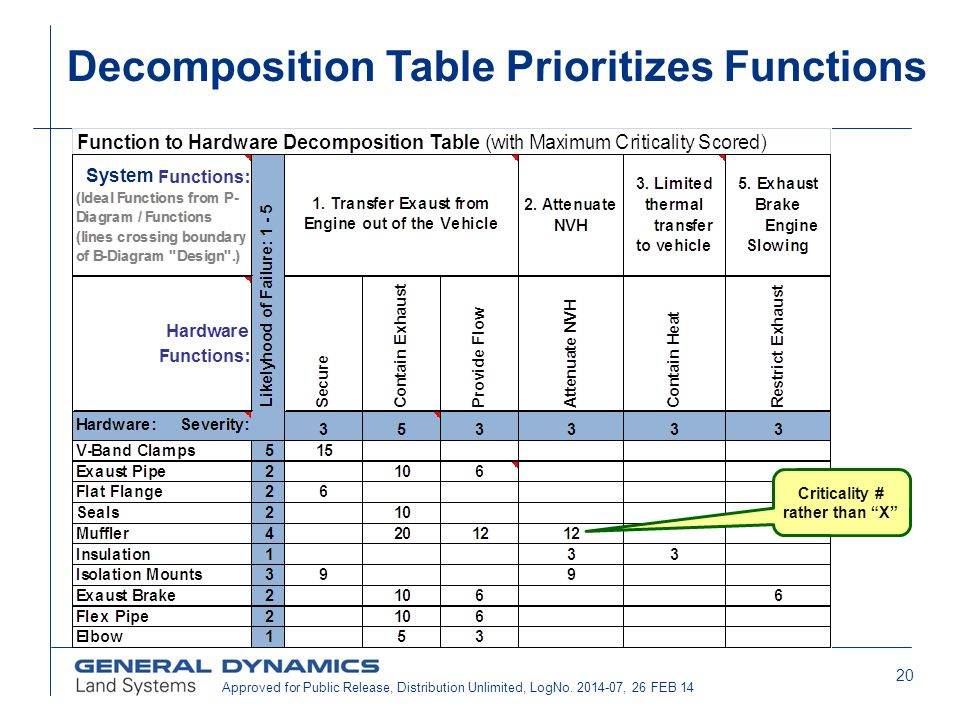 Decomposition Table Prioritizes Functions