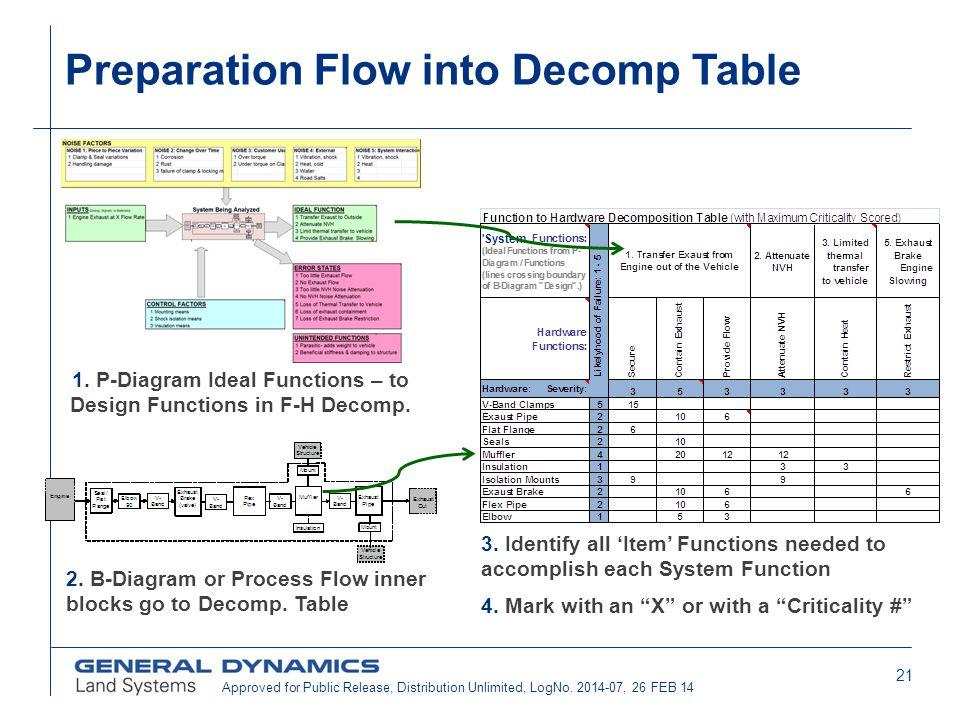 Preparation Flow into Decomp Table