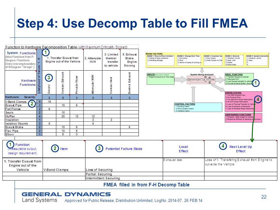 Step 4: Use Decomp Table to Fill FMEA