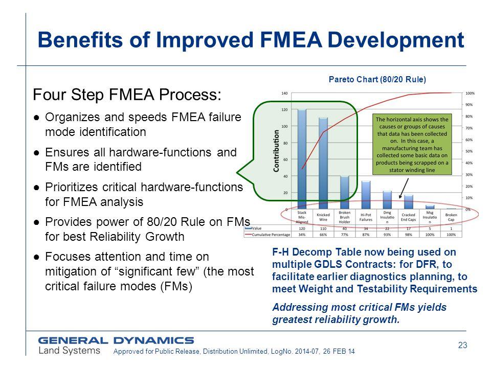 Benefits of Improved FMEA Development
