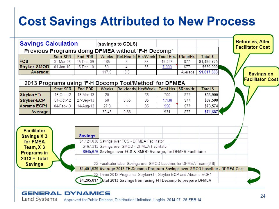 Cost Savings Attributed to New Process