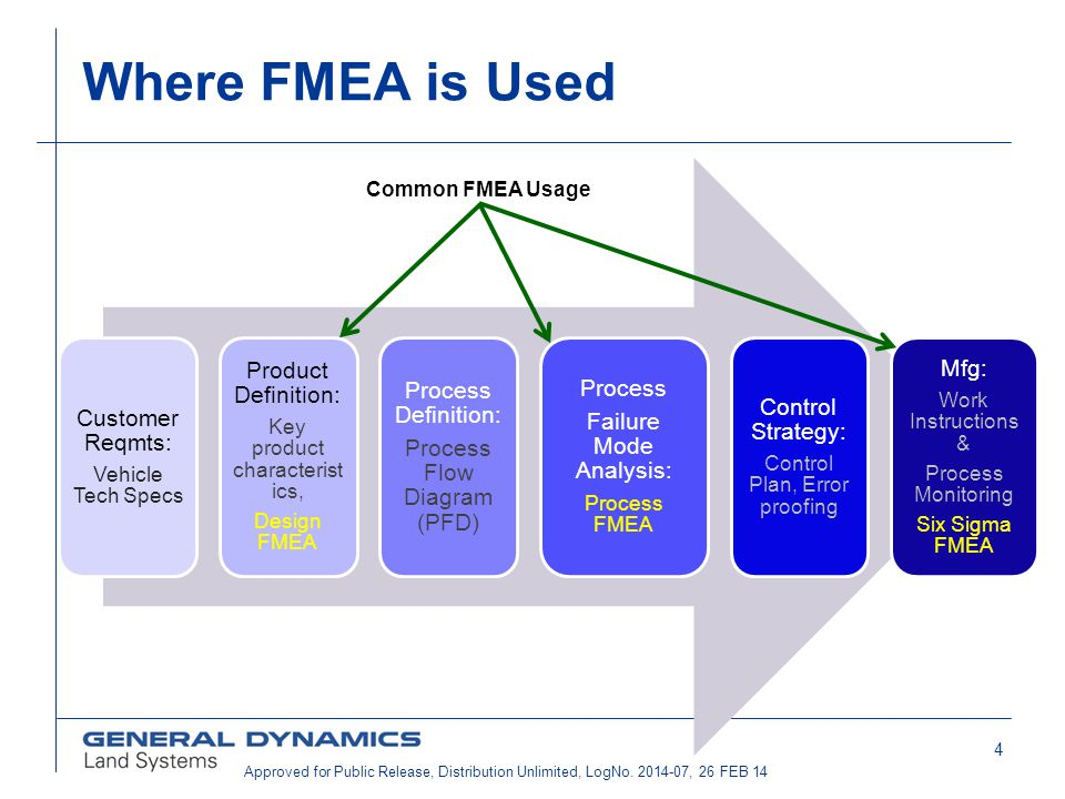 Where FMEA is Used Product Definition: Mfg: Process Definition: