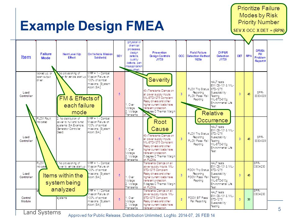 Example Design FMEA Prioritize Failure Modes by Risk Priority Number