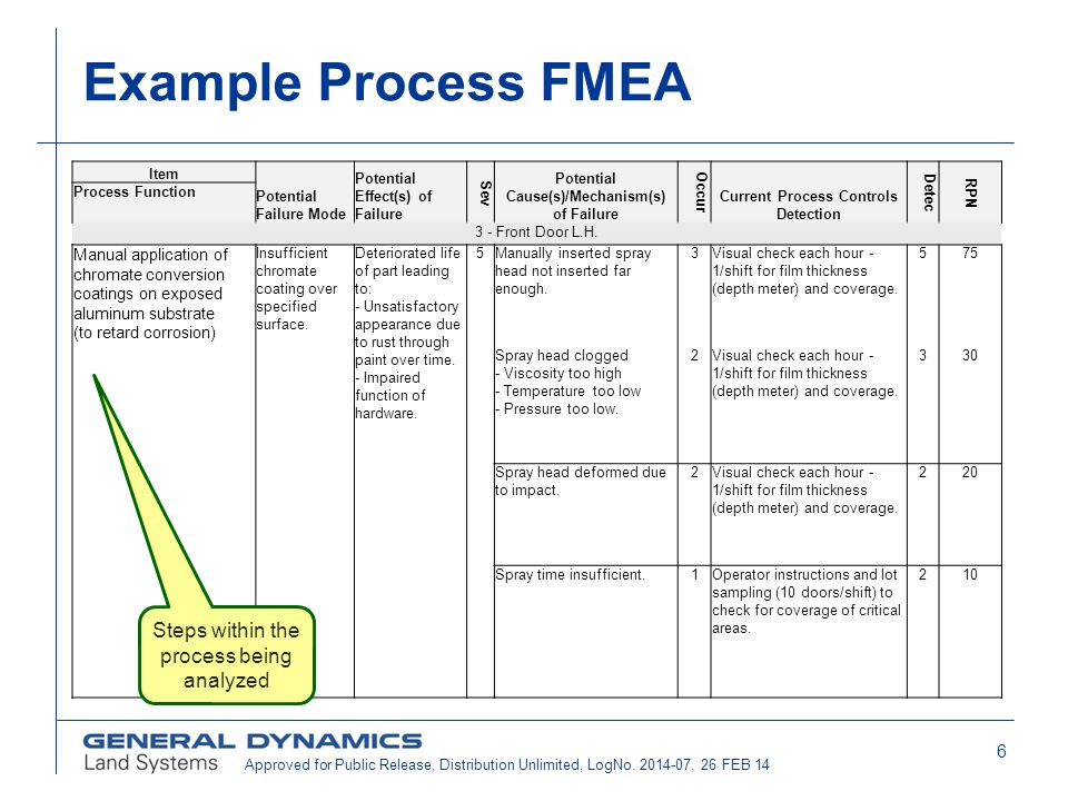 Example Process FMEA Steps within the process being analyzed
