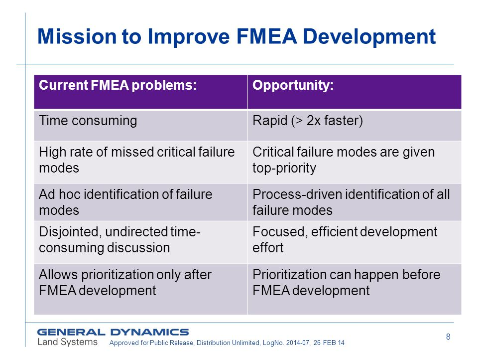 Mission to Improve FMEA Development