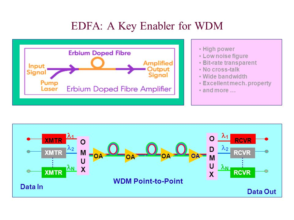 EDFA: A Key Enabler for WDM