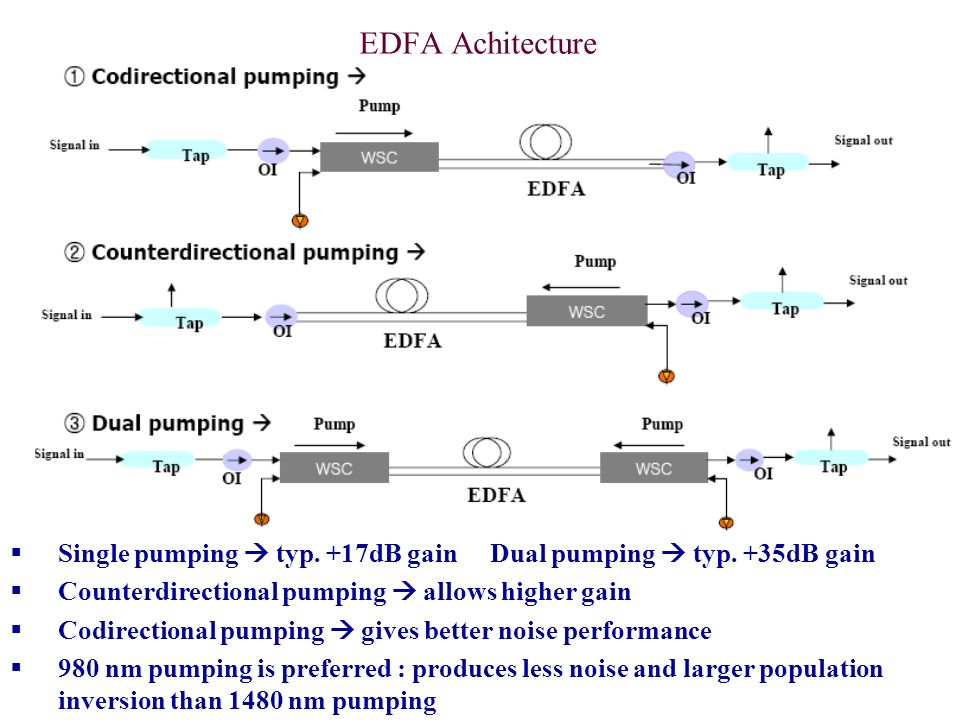 EDFA Achitecture Single pumping  typ. +17dB gain Dual pumping  typ. +35dB gain. Counterdirectional pumping  allows higher gain.