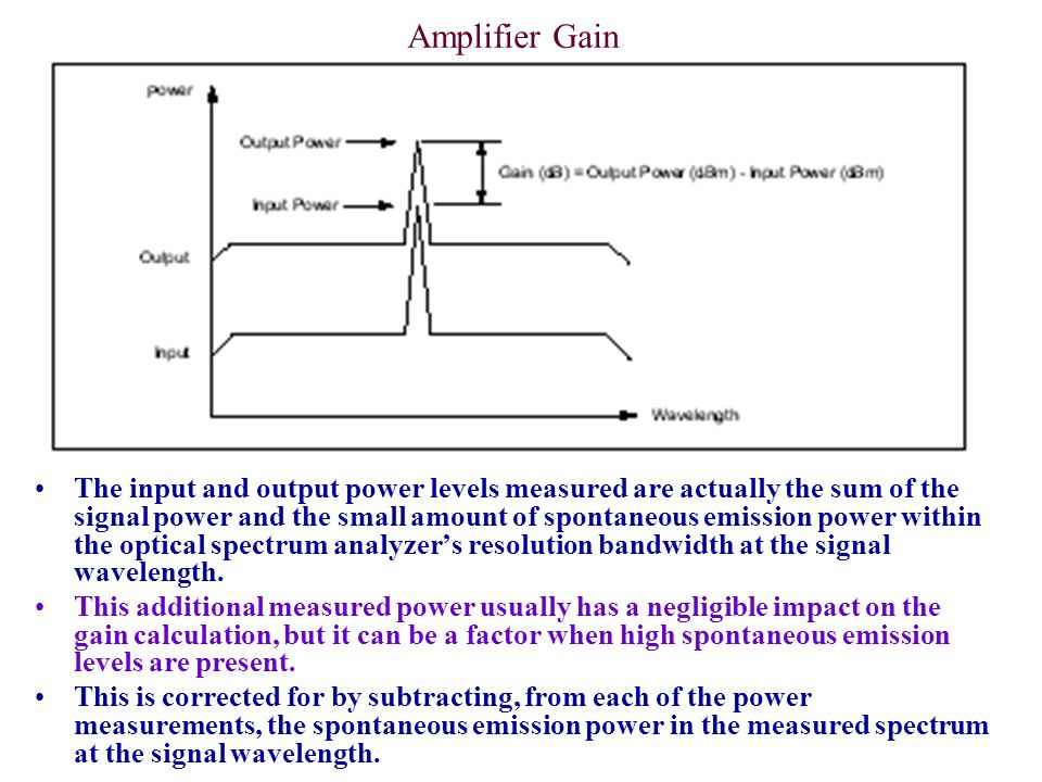 Amplifier Gain