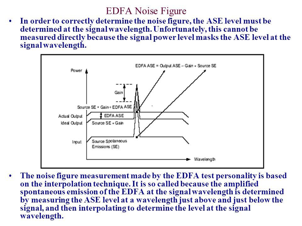 EDFA Noise Figure