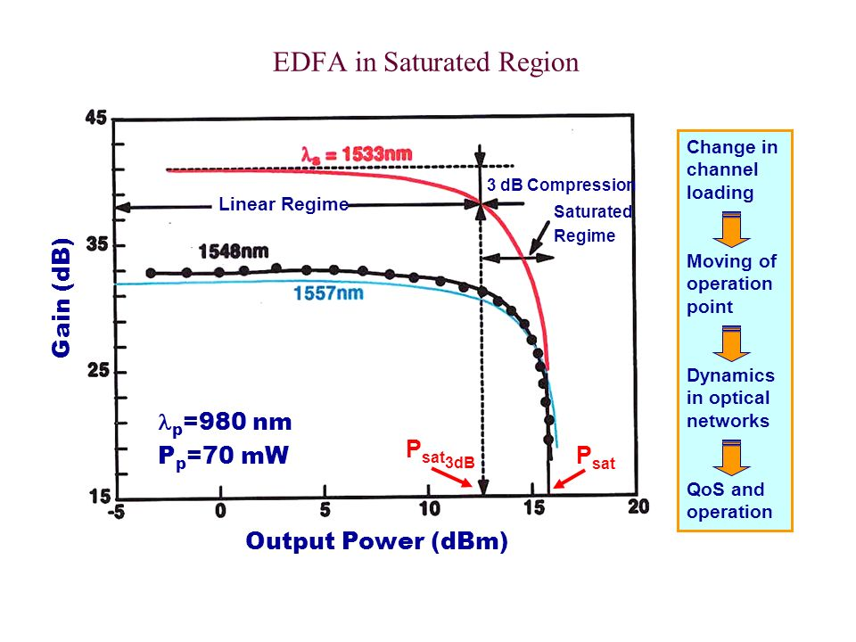 EDFA in Saturated Region