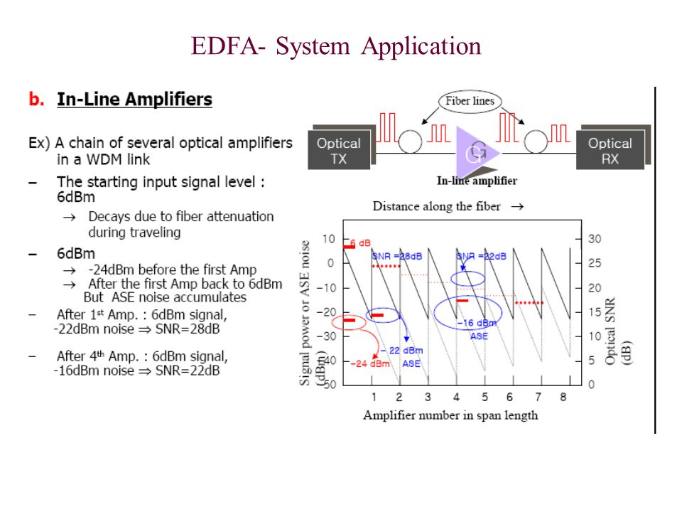 EDFA- System Application