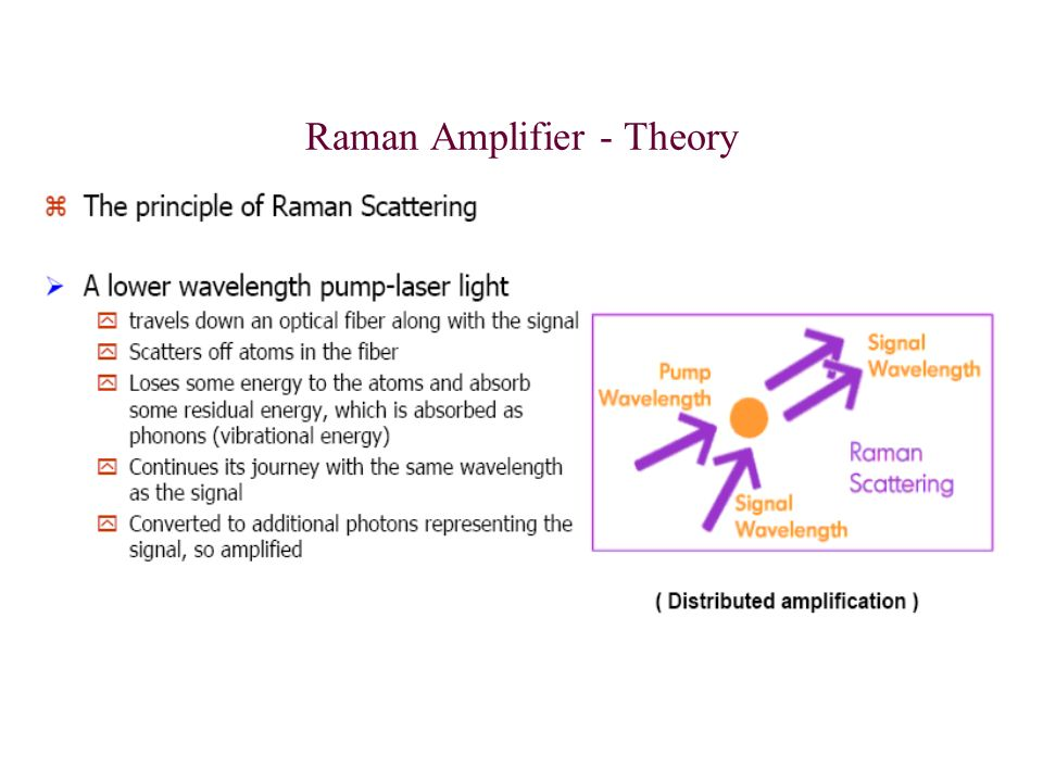 Raman Amplifier - Theory