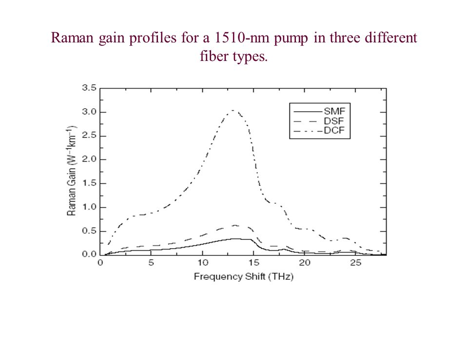 Raman gain profiles for a 1510-nm pump in three different fiber types.
