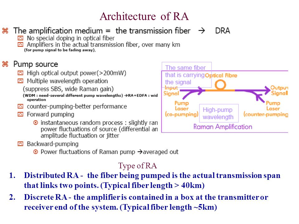 Architecture of RA Type of RA