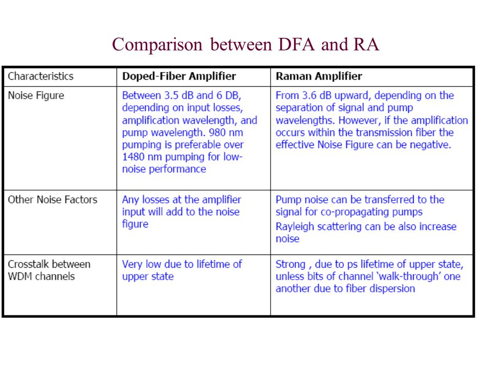 Comparison between DFA and RA