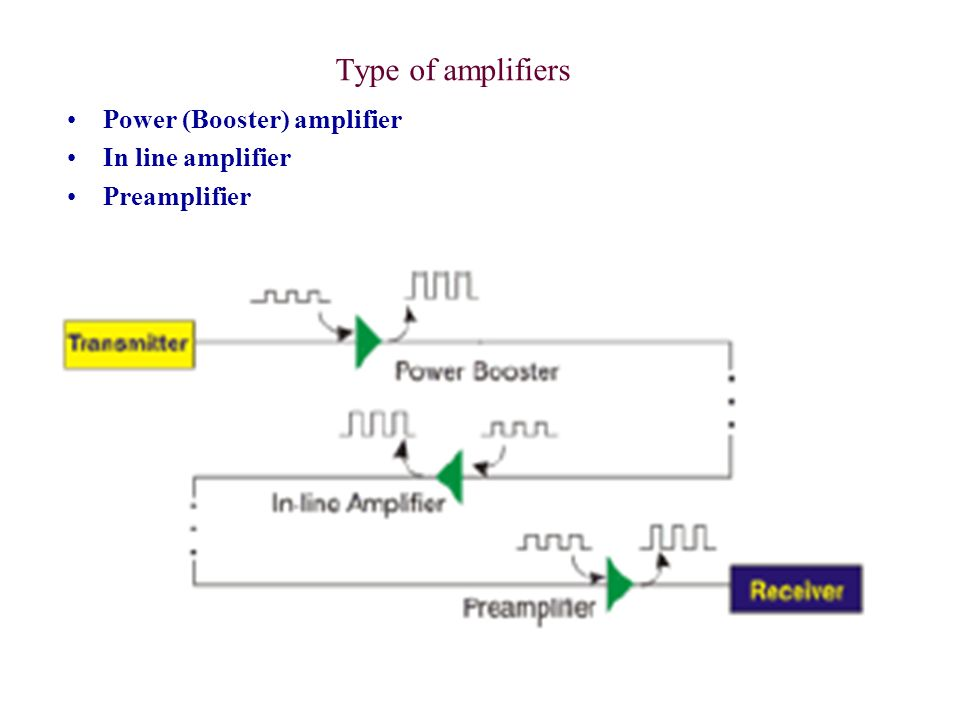 Type of amplifiers Power (Booster) amplifier In line amplifier